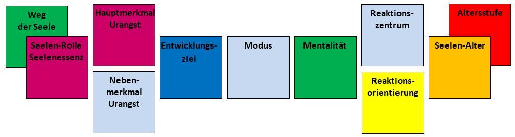 Matrixelemente der Seele